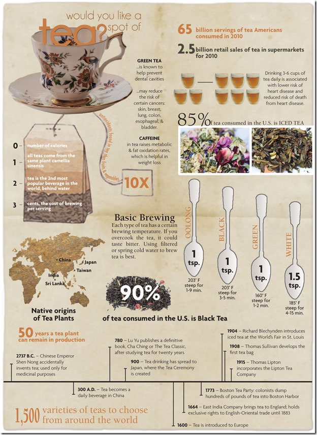 Infographic_BenefitsOfTea