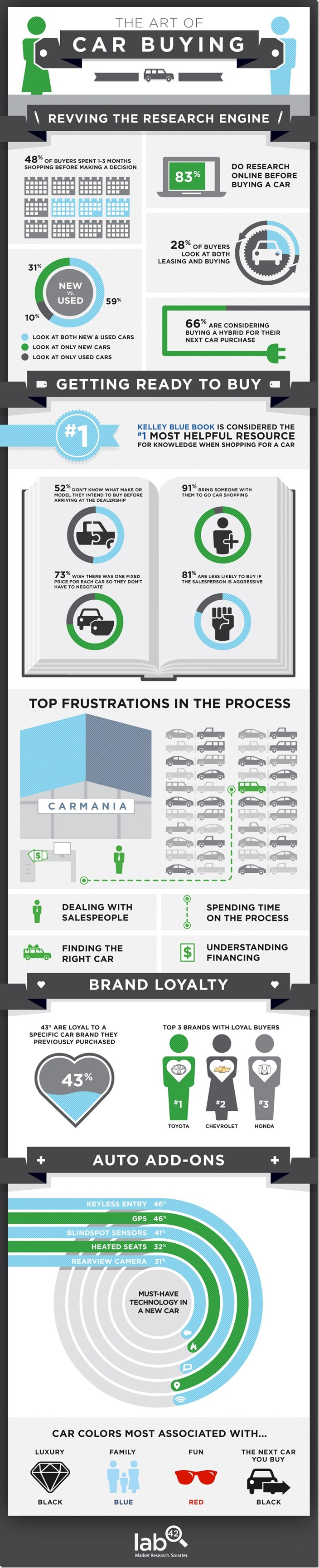 Lab42-Car-Buying-Infographic
